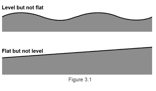 Diagram showing the difference between levelness and flatness
